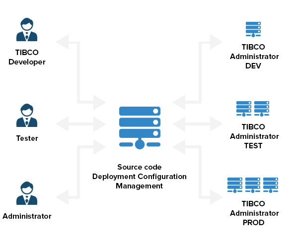 advanced-tibco-framework