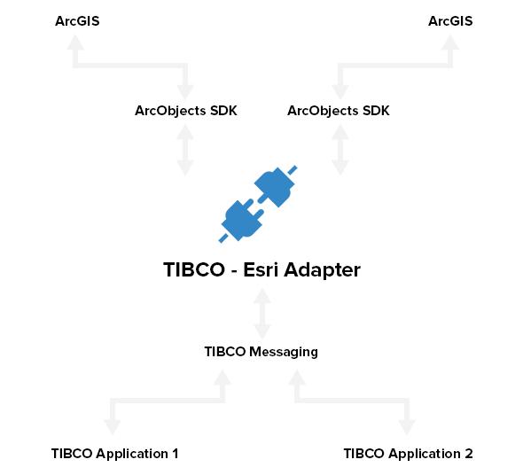 behaim-tibco-adapter-for-esri