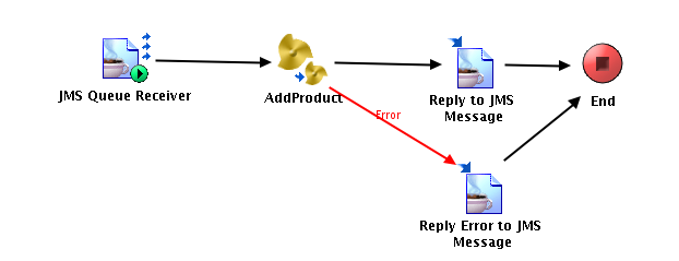 AddProduct